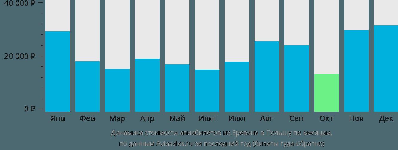 Динамика стоимости авиабилетов из Еревана в Польшу по месяцам