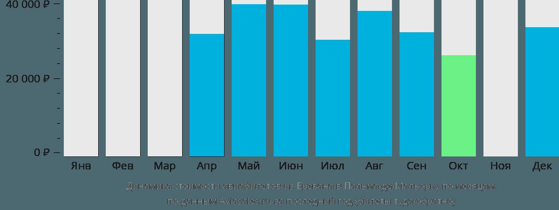 Динамика стоимости авиабилетов из Еревана в Пальма-де-Майорку по месяцам