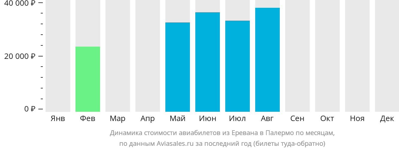 Динамика стоимости авиабилетов из Еревана в Палермо по месяцам
