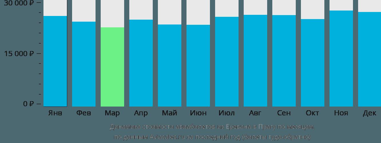 Динамика стоимости авиабилетов из Еревана в Прагу по месяцам