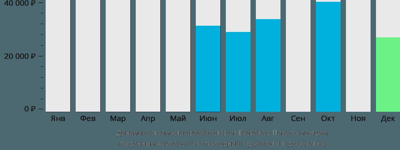Динамика стоимости авиабилетов из Еревана в Пизу по месяцам
