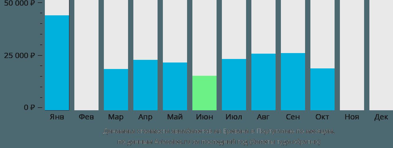 Динамика стоимости авиабилетов из Еревана в Португалию по месяцам