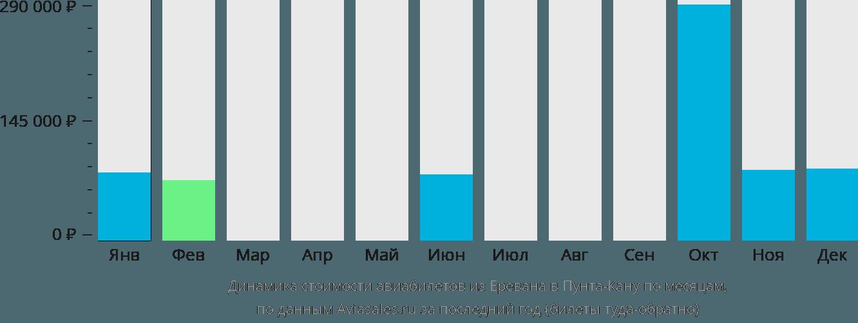 Динамика стоимости авиабилетов из Еревана в Пунта-Кану по месяцам