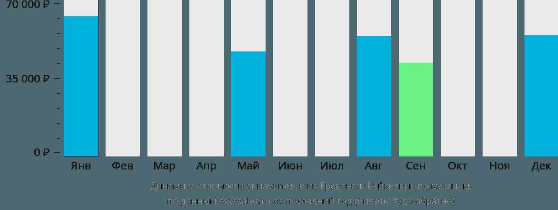 Динамика стоимости авиабилетов из Еревана в Рейкьявик по месяцам