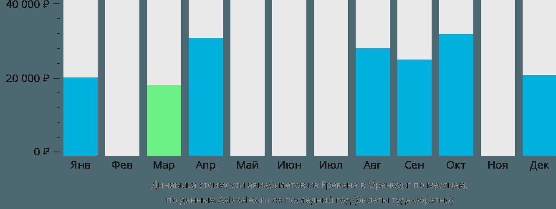Динамика стоимости авиабилетов из Еревана в Оренбург по месяцам