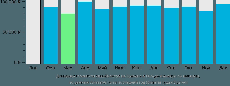 Динамика стоимости авиабилетов из Еревана в Рио-де-Жанейро по месяцам