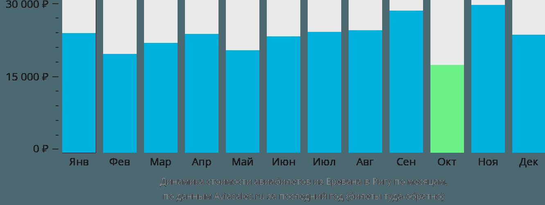 Динамика стоимости авиабилетов из Еревана в Ригу по месяцам