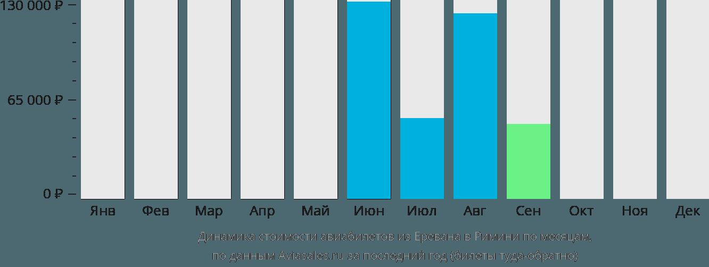 Динамика стоимости авиабилетов из Еревана в Римини по месяцам