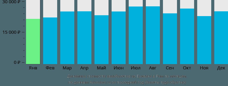 Динамика стоимости авиабилетов из Еревана в Рим по месяцам