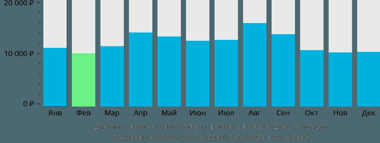 Динамика стоимости авиабилетов из Еревана в Ростов по месяцам