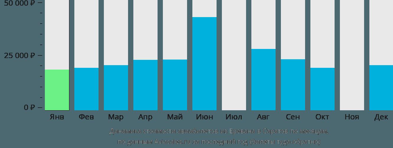 Динамика стоимости авиабилетов из Еревана в Саратов по месяцам