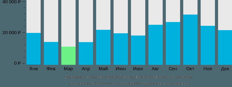 Динамика стоимости авиабилетов из Еревана в Россию по месяцам