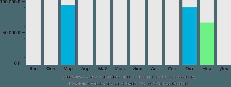 Динамика стоимости авиабилетов из Еревана в Сан-Паулу по месяцам