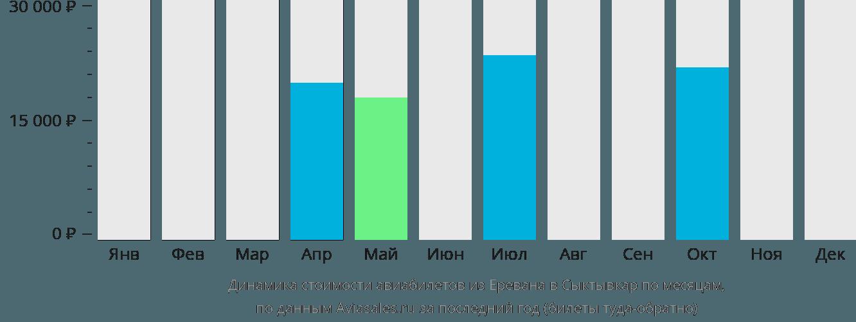 Динамика стоимости авиабилетов из Еревана в Сыктывкар по месяцам