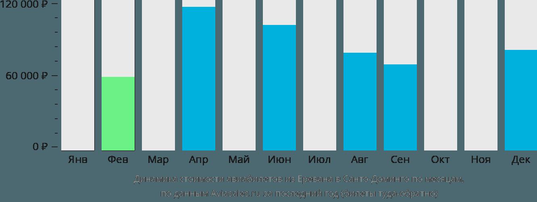 Динамика стоимости авиабилетов из Еревана в Санто-Доминго по месяцам