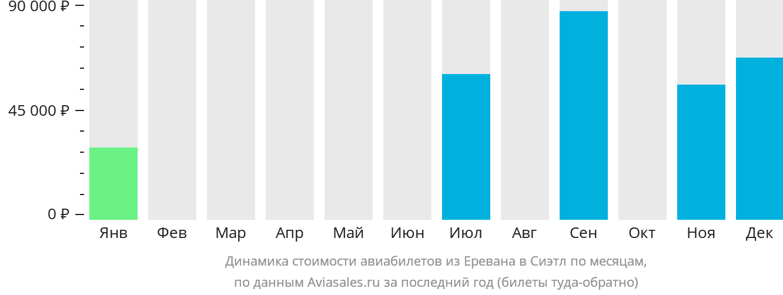 Динамика стоимости авиабилетов из Еревана в Сиэтл по месяцам