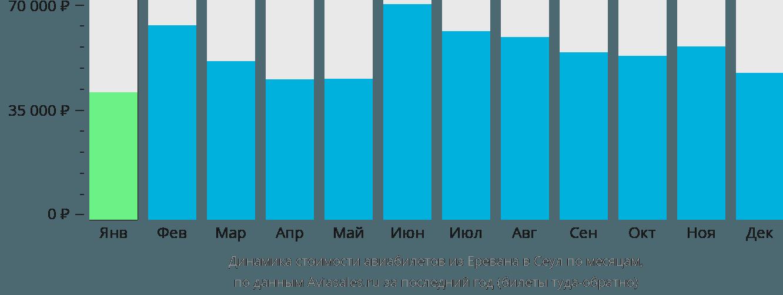 Динамика стоимости авиабилетов из Еревана в Сеул по месяцам