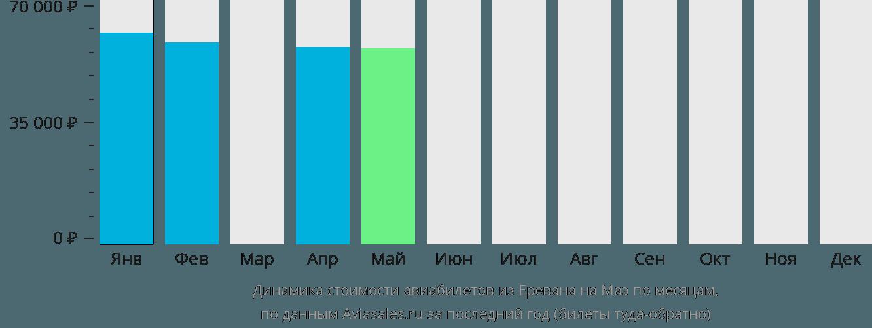 Динамика стоимости авиабилетов из Еревана на Маэ по месяцам