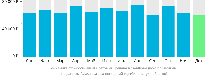 Динамика стоимости авиабилетов из Еревана в Сан-Франциско по месяцам