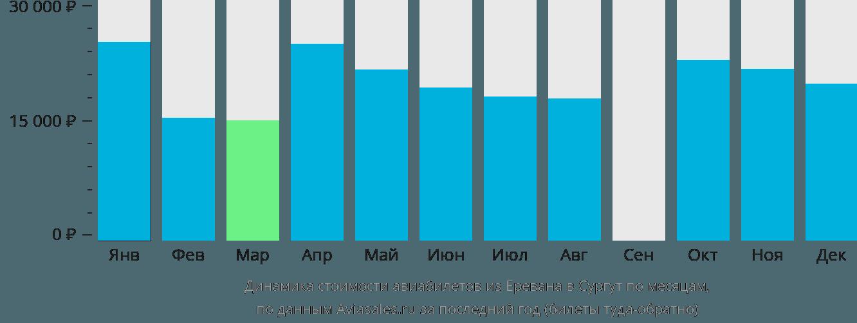 Динамика стоимости авиабилетов из Еревана в Сургут по месяцам