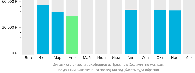Динамика стоимости авиабилетов из Еревана в Хошимин по месяцам