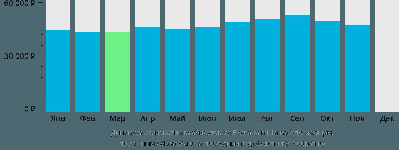Динамика стоимости авиабилетов из Еревана в Шанхай по месяцам