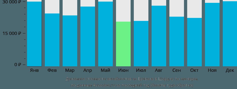 Динамика стоимости авиабилетов из Еревана в Шарджу по месяцам