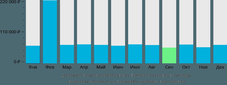 Динамика стоимости авиабилетов из Еревана в Сингапур по месяцам