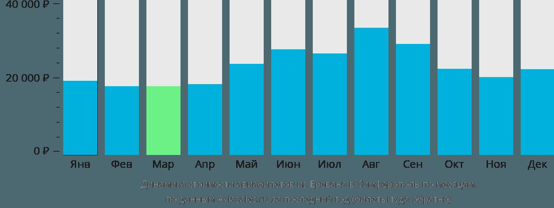 Динамика стоимости авиабилетов из Еревана в Симферополь по месяцам