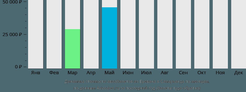 Динамика стоимости авиабилетов из Еревана в Самарканда по месяцам