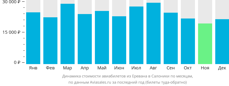 Динамика стоимости авиабилетов из Еревана в Салоники по месяцам