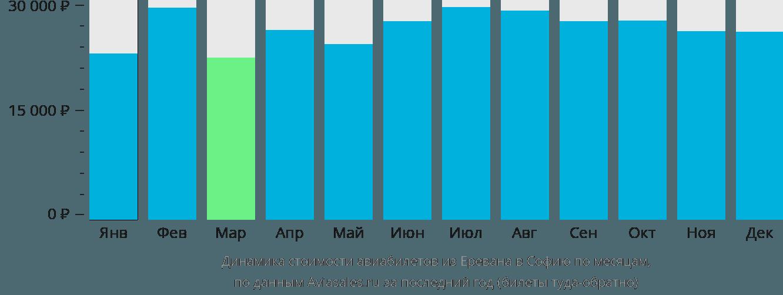 Динамика стоимости авиабилетов из Еревана в Софию по месяцам