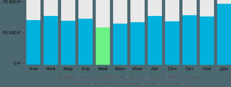 Динамика стоимости авиабилетов из Еревана в Шарм-эль-Шейх по месяцам