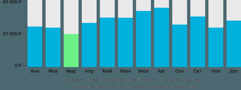 Динамика стоимости авиабилетов из Еревана в Стокгольм по месяцам