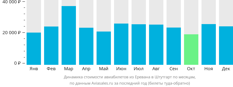 Динамика стоимости авиабилетов из Еревана в Штутгарт по месяцам