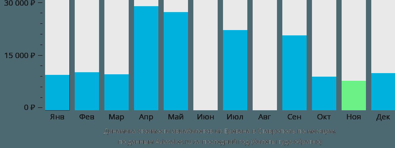 Динамика стоимости авиабилетов из Еревана в Ставрополь по месяцам