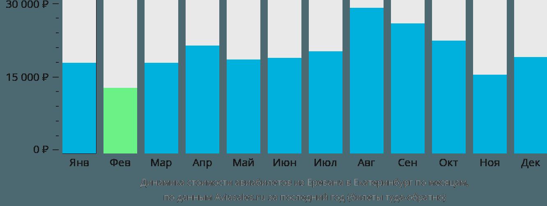 Динамика стоимости авиабилетов из Еревана в Екатеринбург по месяцам