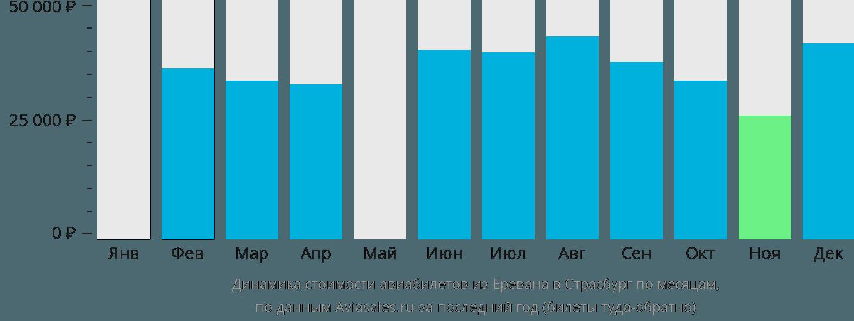 Динамика стоимости авиабилетов из Еревана в Страсбург по месяцам