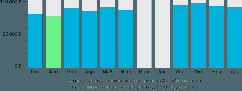 Динамика стоимости авиабилетов из Еревана в Сидней по месяцам