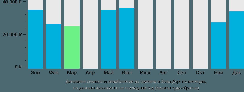 Динамика стоимости авиабилетов из Еревана в Зальцбург по месяцам