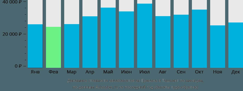 Динамика стоимости авиабилетов из Еревана в Ташкент по месяцам