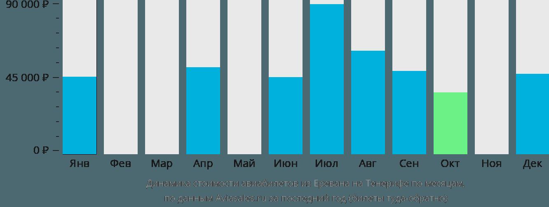 Динамика стоимости авиабилетов из Еревана на Тенерифе по месяцам