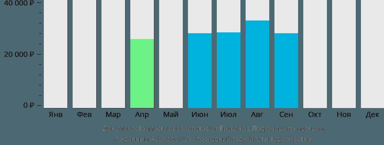 Динамика стоимости авиабилетов из Еревана в Подгорицу по месяцам