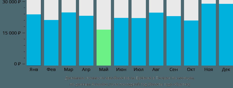 Динамика стоимости авиабилетов из Еревана в Тегеран по месяцам