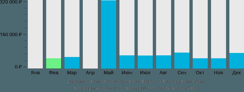 Динамика стоимости авиабилетов из Еревана в Таиланд по месяцам