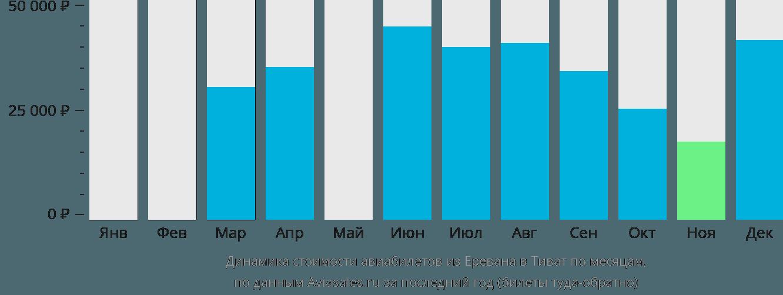 Динамика стоимости авиабилетов из Еревана в Тиват по месяцам