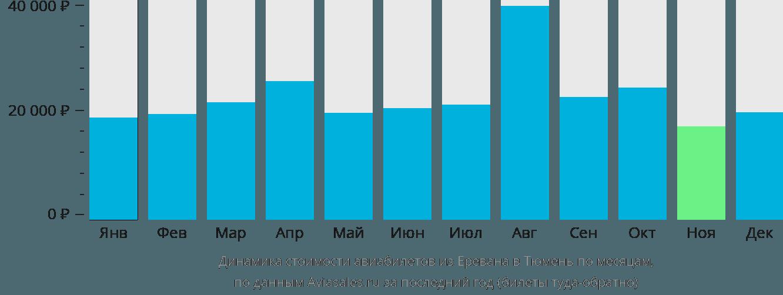 Динамика стоимости авиабилетов из Еревана в Тюмень по месяцам