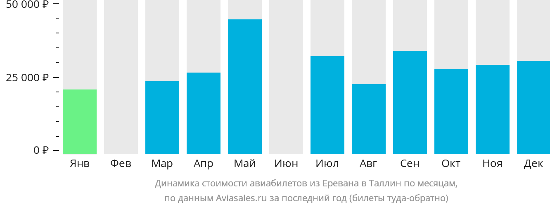 Динамика стоимости авиабилетов из Еревана в Таллин по месяцам