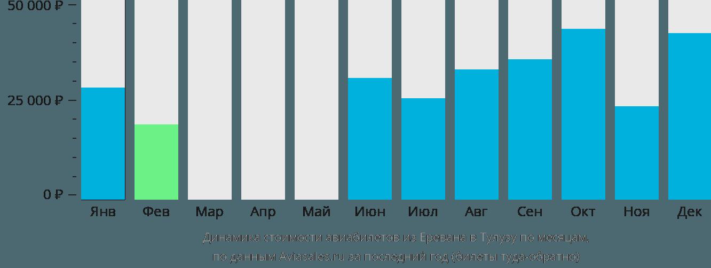 Динамика стоимости авиабилетов из Еревана в Тулузу по месяцам