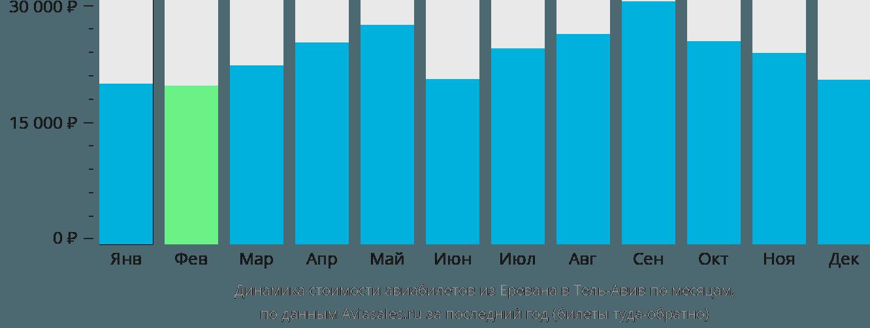 Динамика стоимости авиабилетов из Еревана в Тель-Авив по месяцам